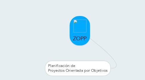 Mind Map: ZOPP