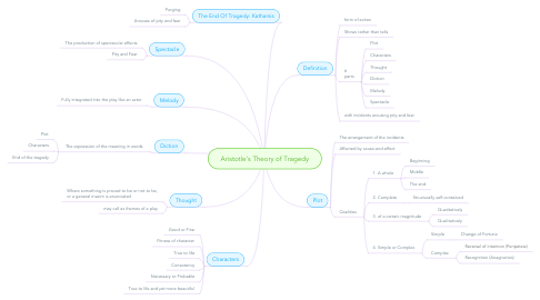 Mind Map: Aristotle's Theory of Tragedy