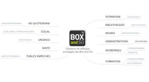 Mind Map: Domaine de diffusion envisagée des Box and Go