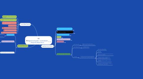 Mind Map: Aspectos legales / contratación / Empresa electrónica