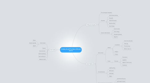 Mind Map: Society, Social Problems & Social Justice