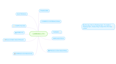 Mind Map: CARRERAS UTH