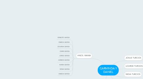 Mind Map: CARMINDA Y DANIEL