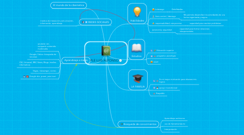 Mind Map: PLE LUIS ALFONSO
