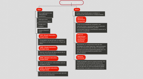 Mind Map: Taxonomía Flynn y Shore