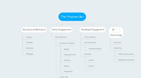 Mind Map: The Progress Bar