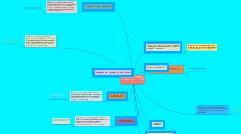 Mind Map: MI ENTORNO PERSONAL DE APRENDIZAJE LA WEB 2.