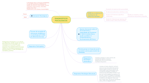 Mind Map: DIAGNOSTICOS PSICOLOGICOS
