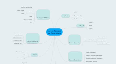 Mind Map: Entono Personal de Aprendizaje