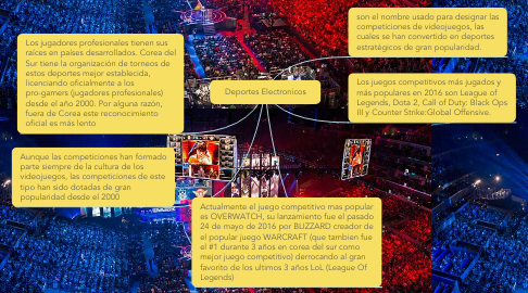 Mind Map: Deportes Electronicos