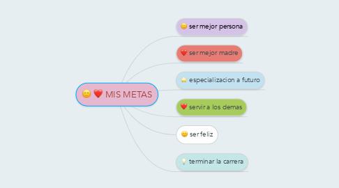Mind Map: MIS METAS