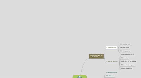 Mind Map: DESCONTAMINACIÓN AMBIENTAL