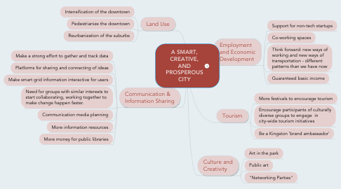 Mind Map: A SMART, CREATIVE, AND PROSPEROUS CITY