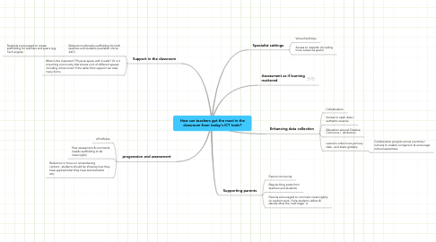Mind Map: How can teachers get the most in the classroom from today's ICT tools?