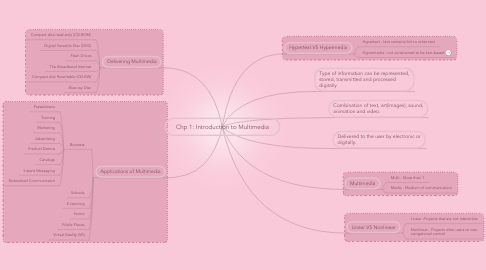 Mind Map: Chp 1: Introduction to Multimedia
