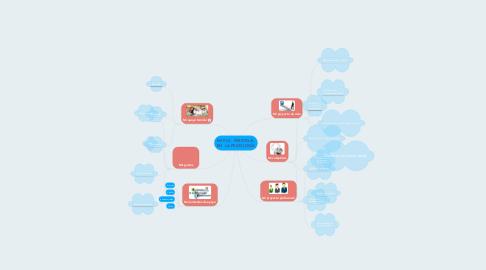Mind Map: MI PLE - PERSONAL EN LA PSICOLOGÍA