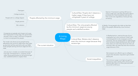 Mind Map: A Living Wage