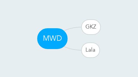 Mind Map: MWD