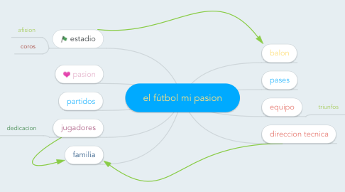 Mind Map: el fútbol mi pasion