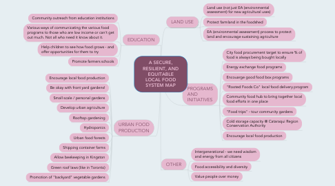 Mind Map: A SECURE, RESILIENT, AND EQUITABLE LOCAL FOOD SYSTEM MAP