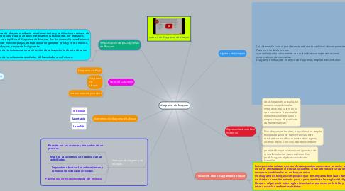 Mind Map: diagrama de bloques