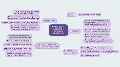 Mind Map: A WELCOMING, INCLUSIVE & ENGAGED COMMUNITY