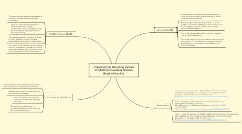 Mind Map: Implementing Recycling Culture in Children's Learning Process (State of the Art).