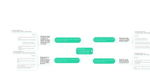 Mind Map: CONDICIONALES:            Los utilizamos para indicar que una acción depende de otra y también para hablar sobre situaciones reales o irreales.