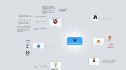 Mind Map: PLE(Felix Eduardo Rodriguez)