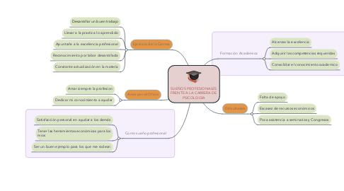 Mind Map: SUEÑOS PROFESIONALES FRENTE A LA CARRERA DE PSICOLOGÍA