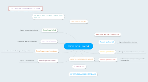 Mind Map: PSICOLOGIA UNAD