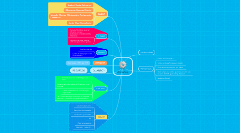 Mind Map: Workshop
