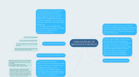 Mind Map: LEGISLACIÓN DE LOS NEGOCIOS ELCTRÓNICOS
