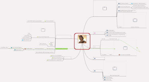 Mind Map: Kim Piot : My Personal Learning Network
