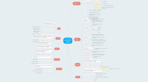 Mind Map: Proceso de Investigación Científica