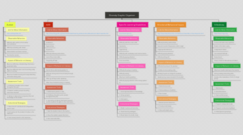 Mind Map: Diversity Graphic Organizer