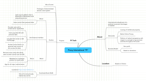 "Mind Map: Piracy International ""PI"""