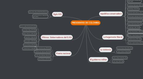 Mind Map: PRESIDENTES DE COLOMBIA