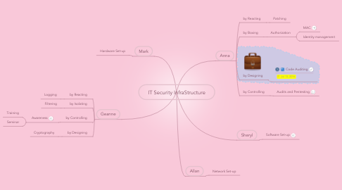 Mind Map: IT Security InfraStructure