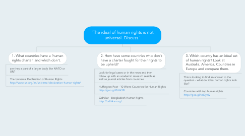 Mind Map: 'The ideal of human rights is not universal. Discuss.'