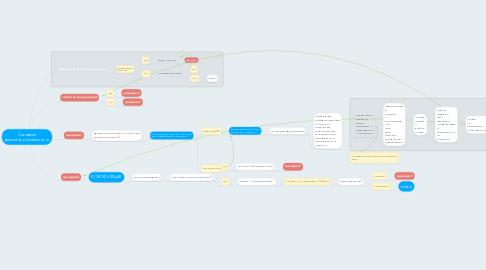 Mind Map: Сценарий рассылокplanetexotic.ru