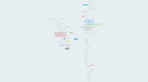 Mind Map: バストアップのペルソナ