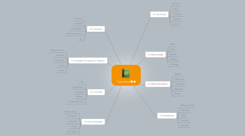 Mind Map: Transitions
