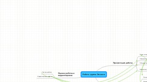 Mind Map: Работа группы Экологи
