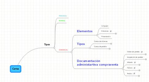 Mind Map: Cartas