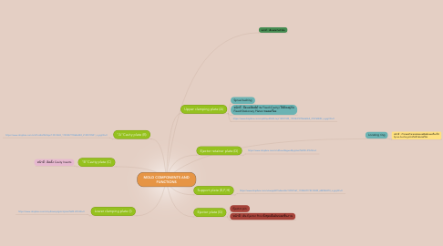 Mind Map: MOLD COMPONENTS AND FUNCTIONS