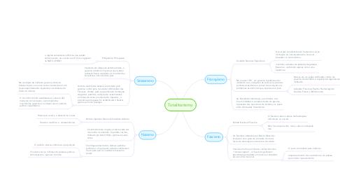 Mind Map: Totalitarismo