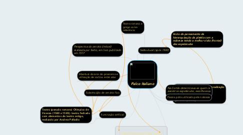 Mind Map: Palco Italiano