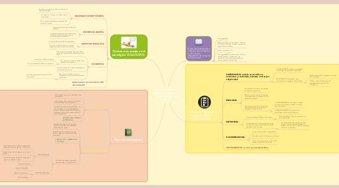 Mind Map: Tècnicas y Tipos de Instrumentos para la recolecciòn de datos