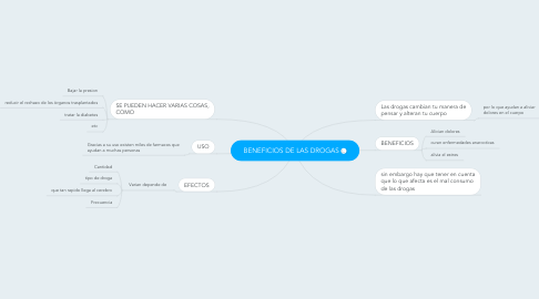 Mind Map: BENEFICIOS DE LAS DROGAS